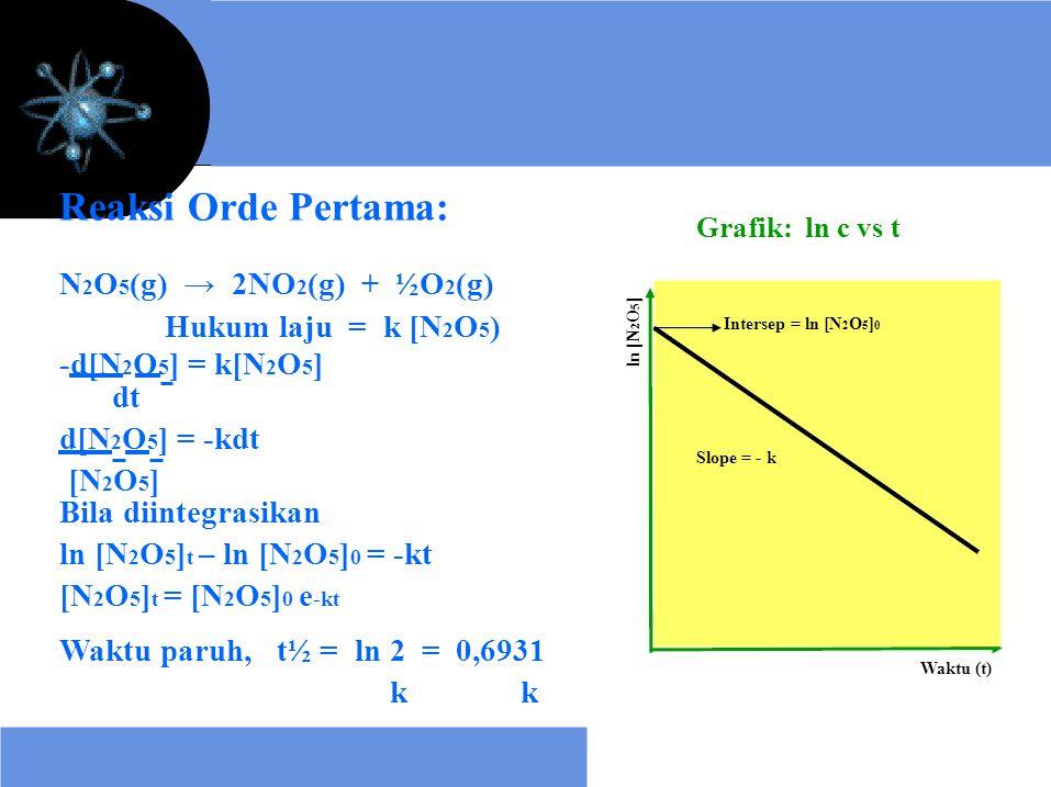 Reaksi Orde Pertama: N2O5(g) → 2NO2(g) + ½O2(g) Hukum laju = k [N2O5)